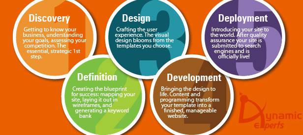 Web Software Design Architecture Dynamic Experts Solution